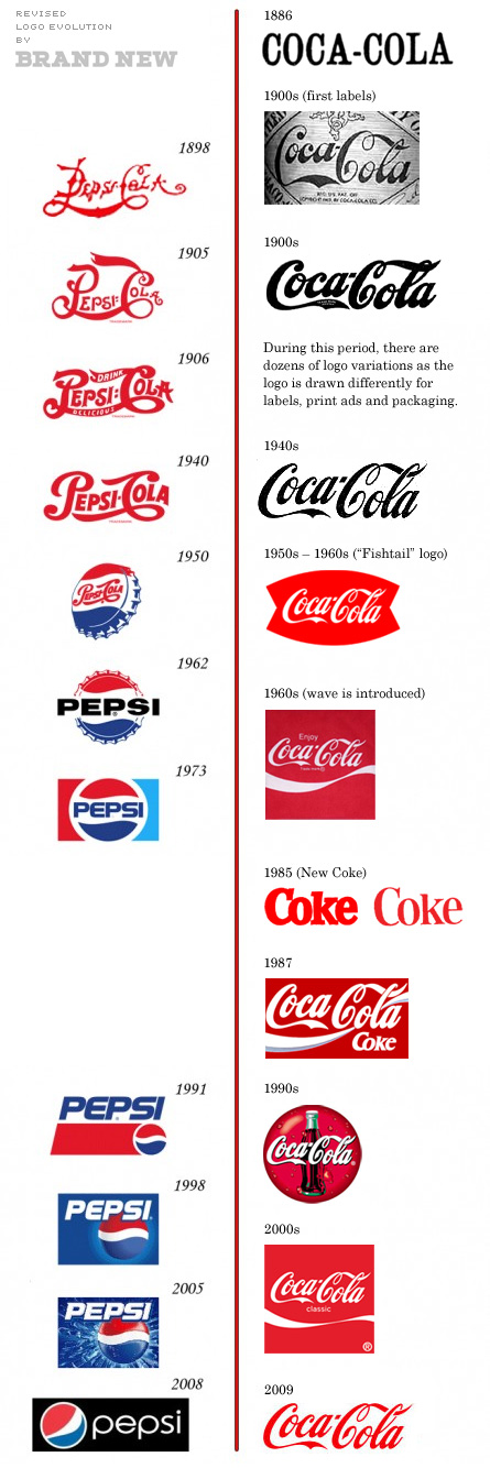 Coke and Pepsi logos through the years