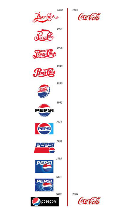 Pepsi and Coke logos throughout their history