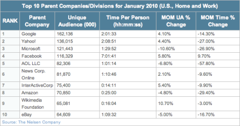 Top 10 Parent Companies/Divisions for January 2010 (U.S., Home and Work) - facebook is the biggest winner in the time wasted in front of your computer