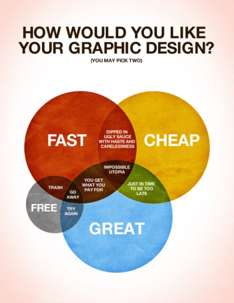 How_would_you_like_your_graphic_design_venn_diagram