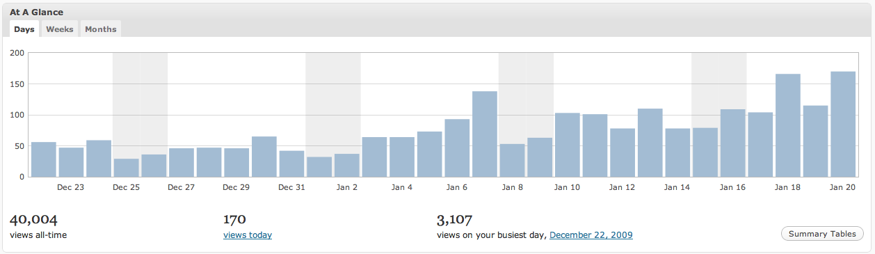 Johnny Lyle blog 40,000 readers and counting