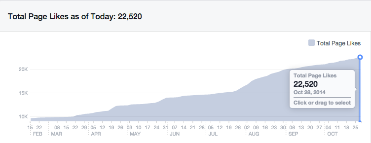huge-increase-in-facebook-numbers-since-feb-2014-with-johnny-lyle-brand-based-seo-update