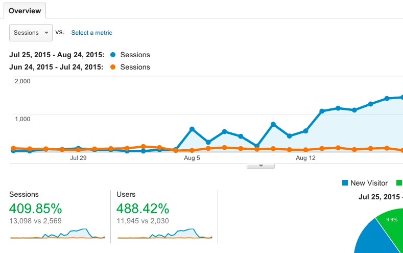 Month on month increase with brand based SEO by Johnny Lyle