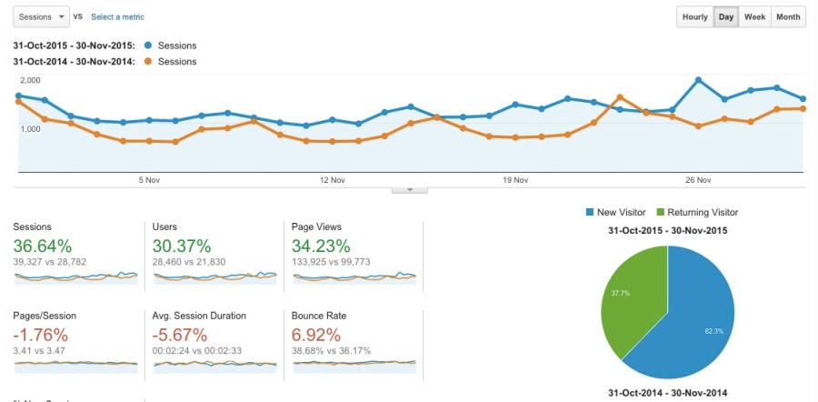 SEO that works - Brand based SEo with 36 percent year on year growth