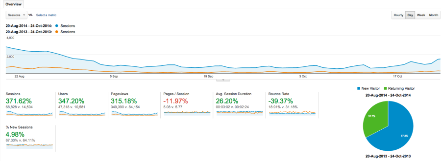 Year on year web traffic comparison with excepttional brand based SEO work by Johnny Lyle